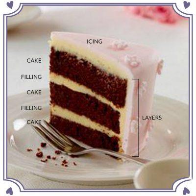 layer-cake-schema